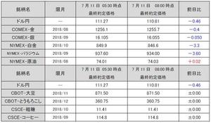 最終約定価格20180711