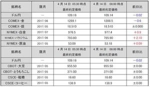 最終約定価格20170414
