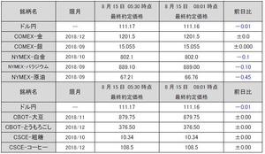 最終約定価格20180815