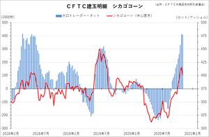 cftc_32corn_short-term