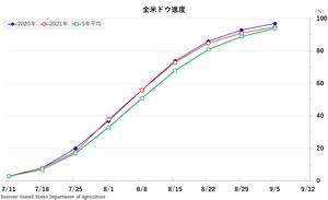 corn_ドウ全米