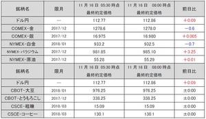 最終約定価格20171116