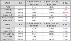 最終約定価格20170810
