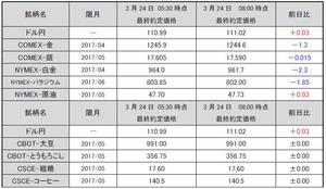 最終約定価格20170324