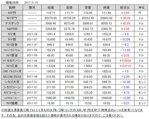 海外市況速報20170519