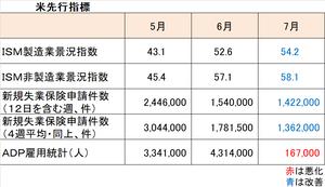 雇用統計先行指標2007