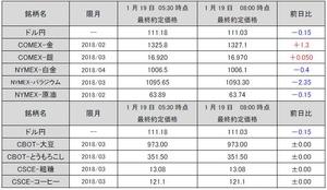 最終約定価格20180119