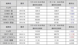 最終約定価格20180717