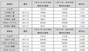 最終約定価格20170921