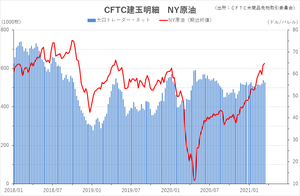 cftc_21crude_short-term