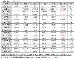 海外市況速報20170316