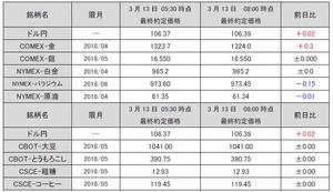 最終約定価格20180313