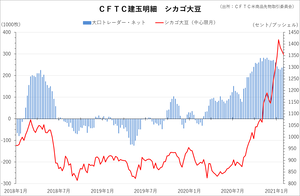 cftc_31soy_short-term