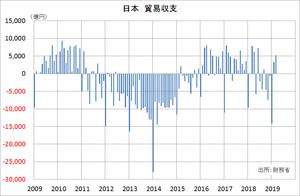 日本 貿易収支