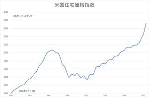 米住宅価格指数