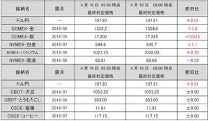 最終約定価格20180419