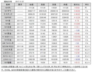 海外市況速報20170523