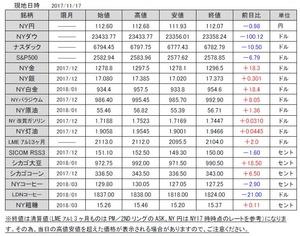 海外市況速報20171120