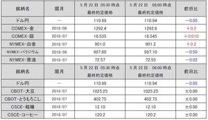 最終約定価格20180522