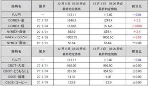 最終約定価格20171208