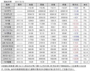 海外市況速報20171013