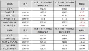 最終約定価格20171013