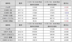 最終約定価格20171117
