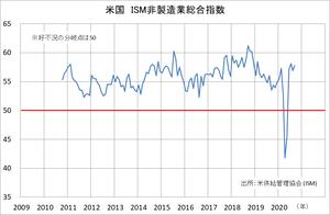 米ISM非製造業PMI