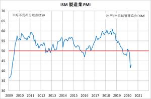ISM_PMI_20200602
