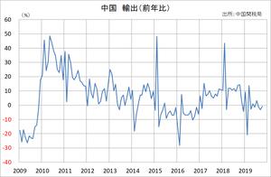中国 輸出