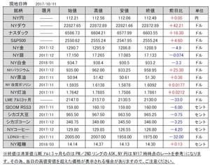 海外市況速報20171012