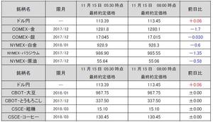 最終約定価格20171115
