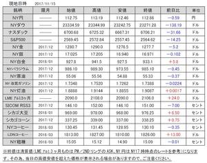 海外市況速報20171116