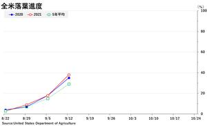 soybean_落葉全米