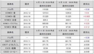 最終約定価格20180813