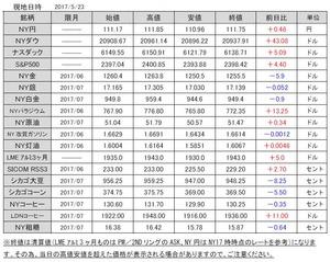 海外市況速報20170524