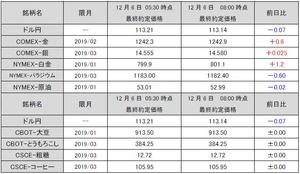 海外市況速報20181206