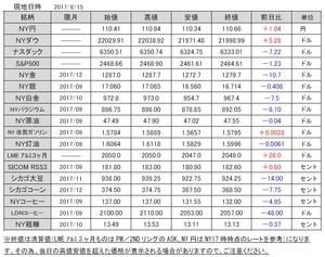 海外市況速報20170816