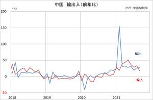 中国輸出入