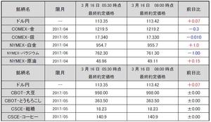 最終約定価格20170316