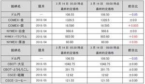 最終約定価格20180314
