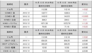 最終約定価格20181012