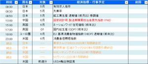 本日の経済指標_20200630