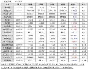 海外市況速報20170809