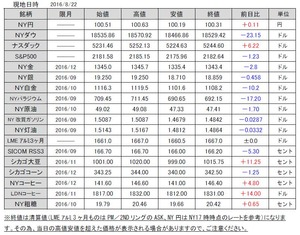 海外市況速報表20160823