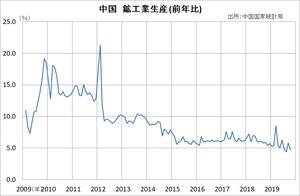 中国 鉱工業生産