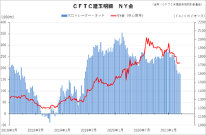 cftc_11gold_short-term
