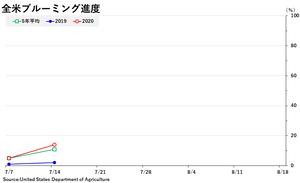 soybean_ブル全米