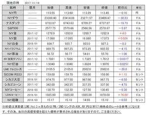 海外市況速報20171115