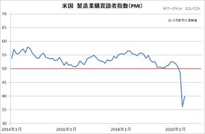 米製造業PMI
